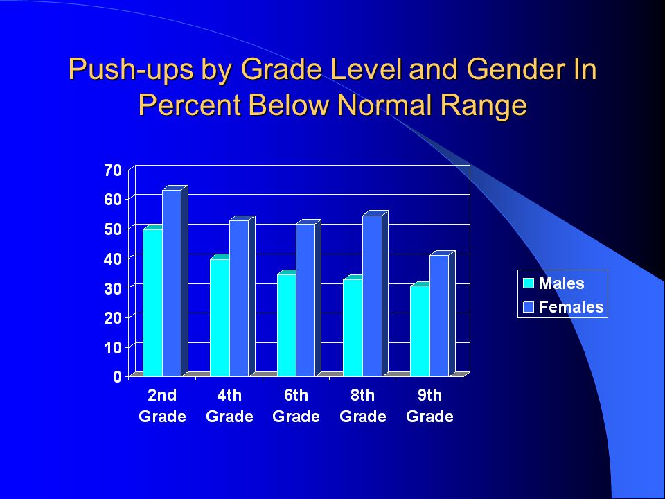Push-ups by Grade Level and Gender In Percent Below Normal Range