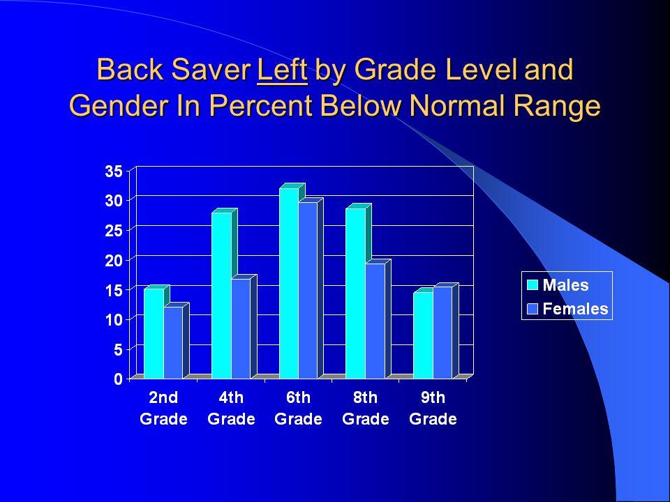 Back Saver Left by Grade Level and Gender In Percent Below Normal Range