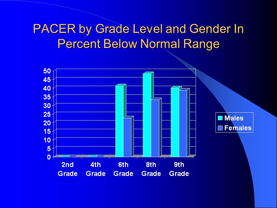 PACER by Grade Level and Gender In Percent Below Normal Range