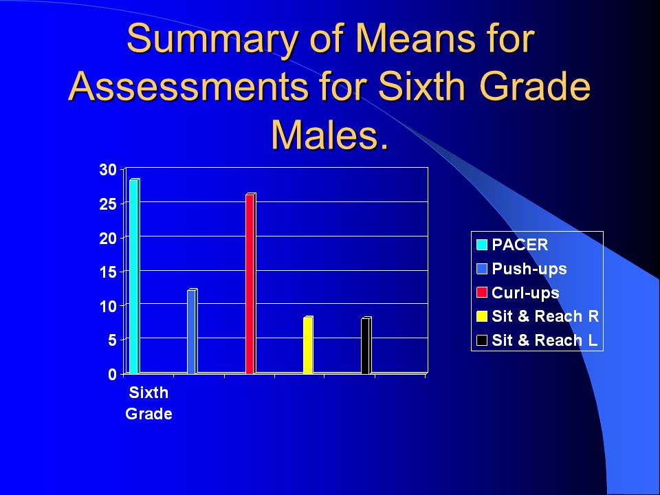 Summary of Means for Assessments for Sixth Grade Males.