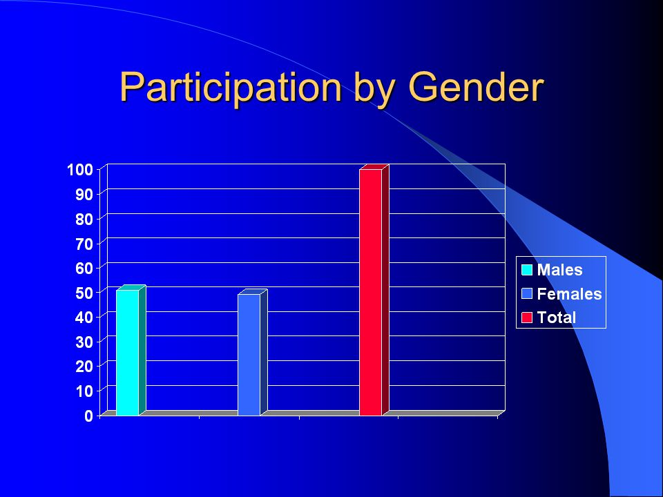 Participation by Gender