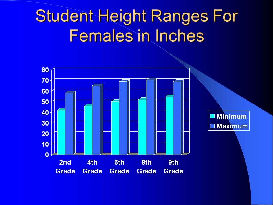 Student Height Ranges For Females in Inches