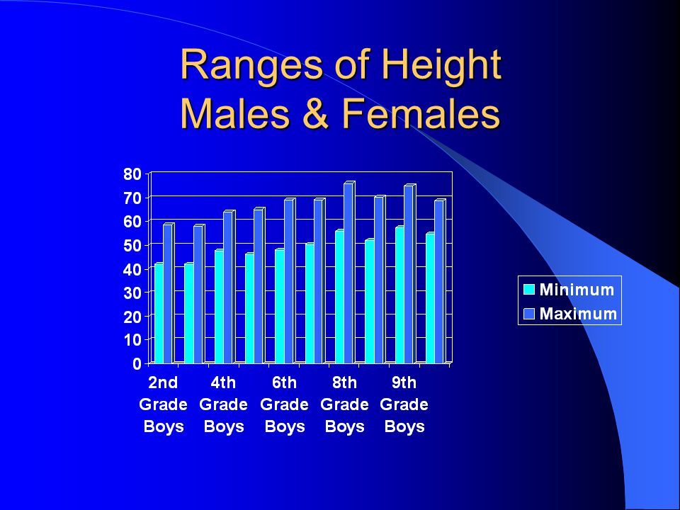 Ranges of Height Males & Females