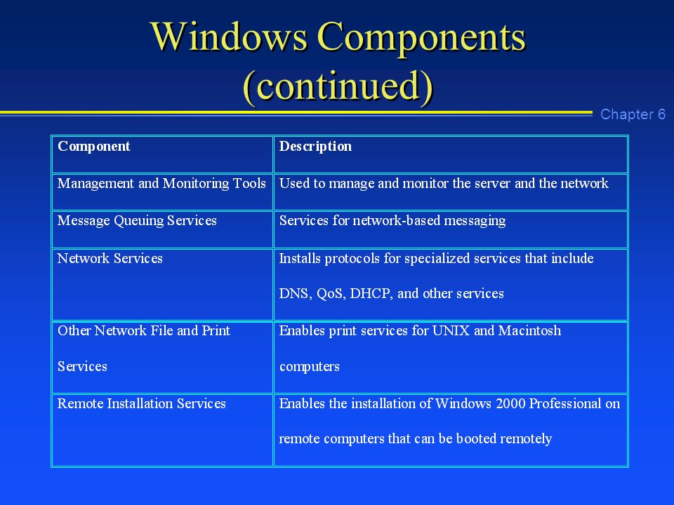 Chapter 6 Windows Components (continued)