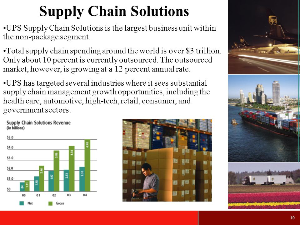 10 Supply Chain Solutions UPS Supply Chain Solutions is the largest business unit within the non-package segment.