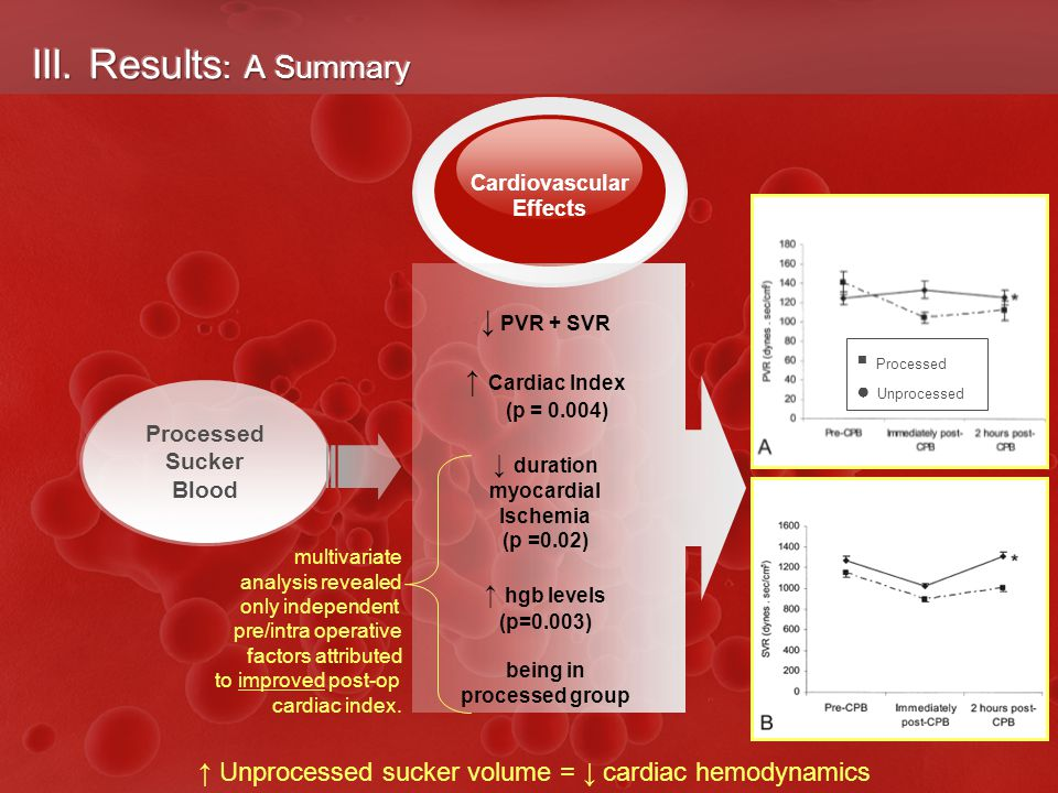 Cardiovascular Effects ↓ PVR + SVR ↑ Cardiac Index (p = 0.004) ↓ duration myocardial Ischemia (p =0.02) ↑ hgb levels (p=0.003) being in processed group Processed Sucker Blood  Processed ● Unprocessed multivariate analysis revealed only independent pre/intra operative factors attributed to improved post-op cardiac index.