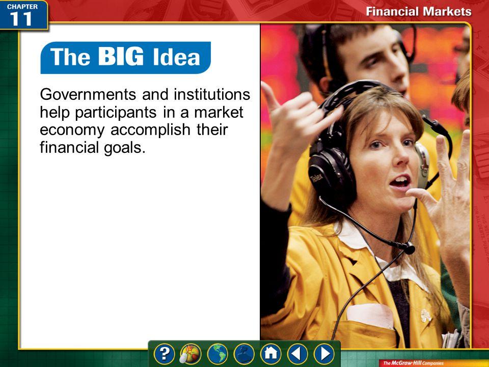 Section 3-Key Terms Content Vocabulary (cont.) bull market bear market spot market futures contract option call option put option