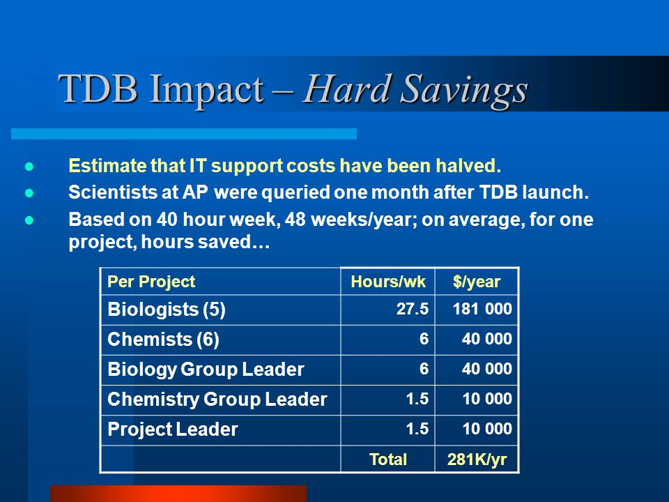 TDB Impact – Hard Savings Estimate that IT support costs have been halved.