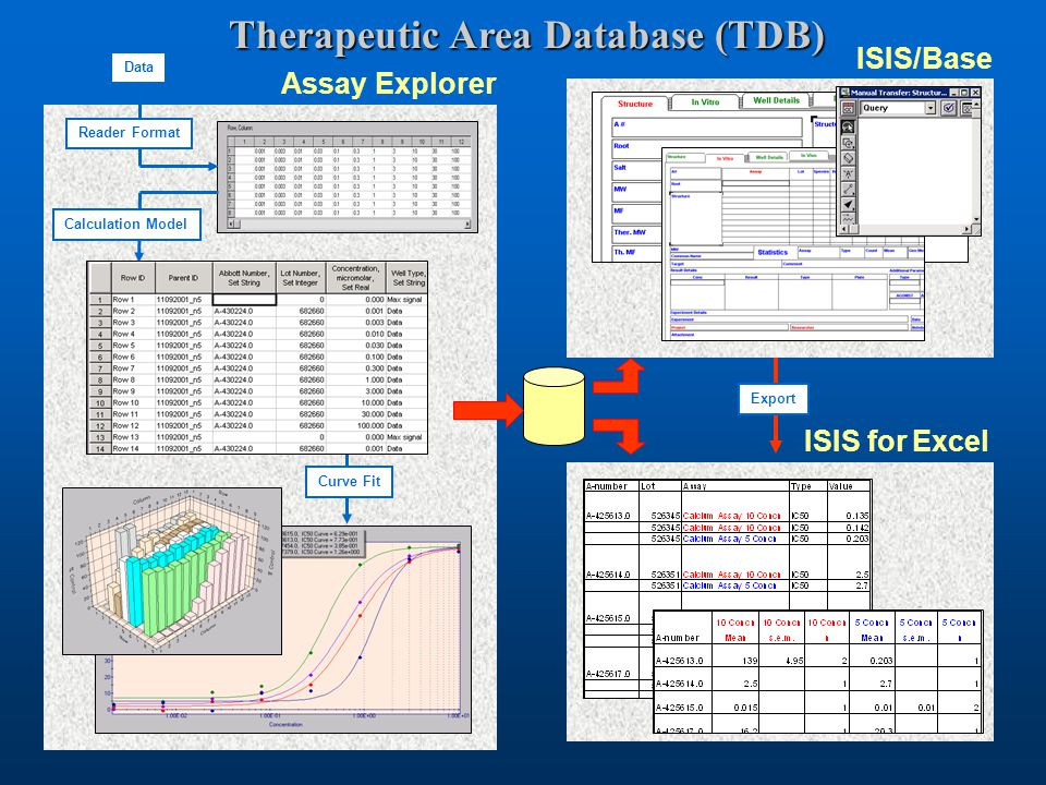 Therapeutic Area Database (TDB) Assay Explorer ISIS/Base ISIS for Excel Calculation Model Export Curve Fit Reader Format Data