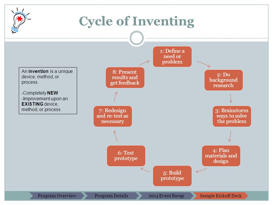 Cycle of Inventing 1: Define a need or problem 2: Do background research 3: Brainstorm ways to solve the problem 4: Plan materials and design 5: Build prototype 6: Test prototype 7: Redesign and re-test as necessary 8: Present results and get feedback An invention is a unique device, method, or process.