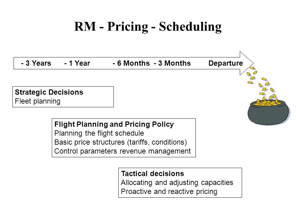 RM - Pricing - Scheduling - 3 Years - 1 Year- 6 Months- 3 MonthsDeparture Flight Planning and Pricing Policy Planning the flight schedule Basic price