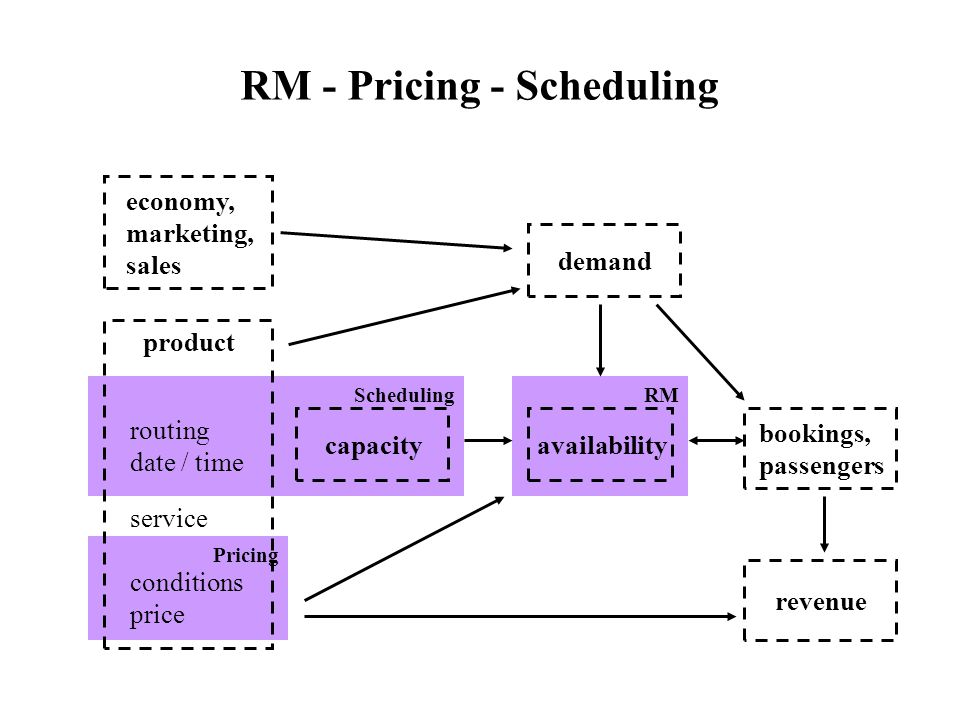 Scheduling Pricing RM - Pricing - Scheduling economy, marketing, sales demand RM availabilitycapacity routing date / time product conditions price ser