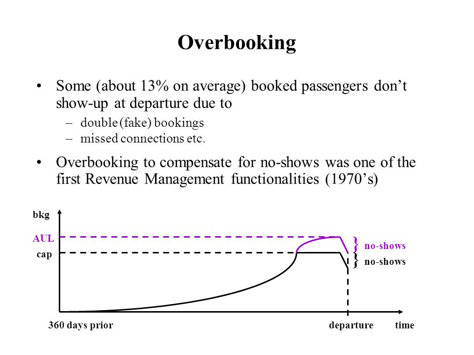 Some (about 13% on average) booked passengers don't show-up at departure due to –double (fake) bookings –missed connections etc. Overbooking to compen