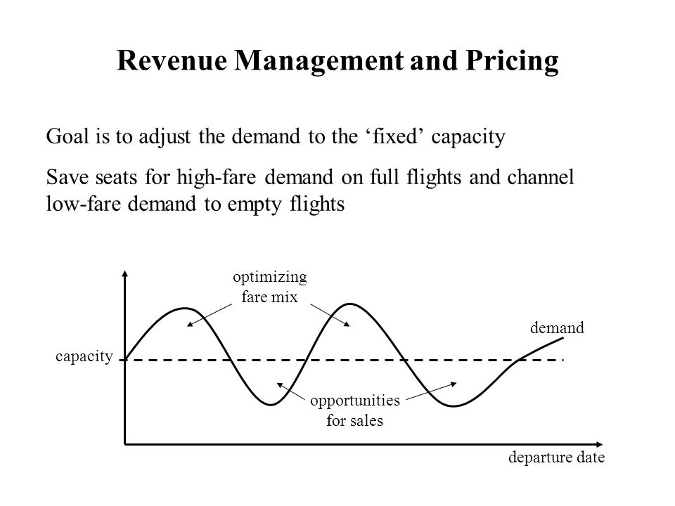 Revenue Management and Pricing Goal is to adjust the demand to the 'fixed' capacity Save seats for high-fare demand on full flights and channel low-fa