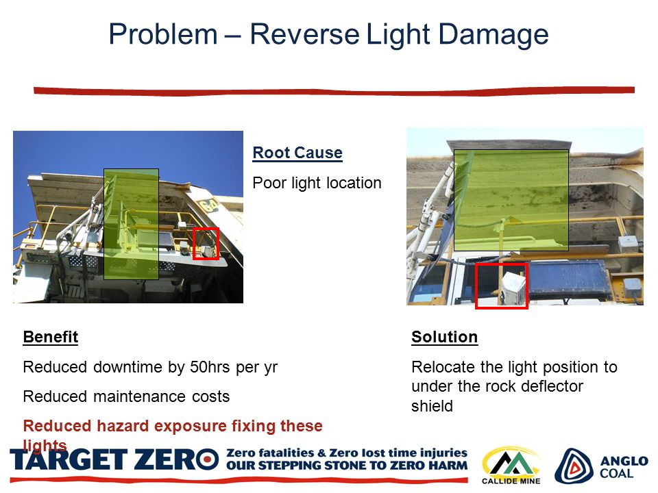Root Cause Poor light location Solution Relocate the light position to under the rock deflector shield Benefit Reduced downtime by 50hrs per yr Reduced maintenance costs Reduced hazard exposure fixing these lights Problem – Reverse Light Damage