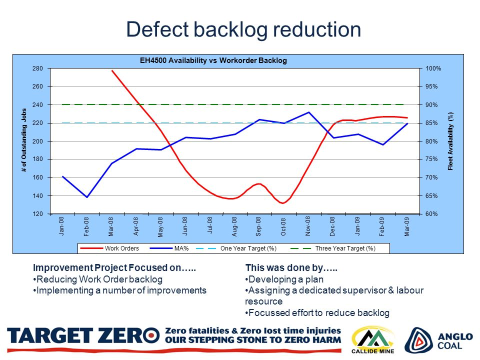 Defect backlog reduction Improvement Project Focused on…..