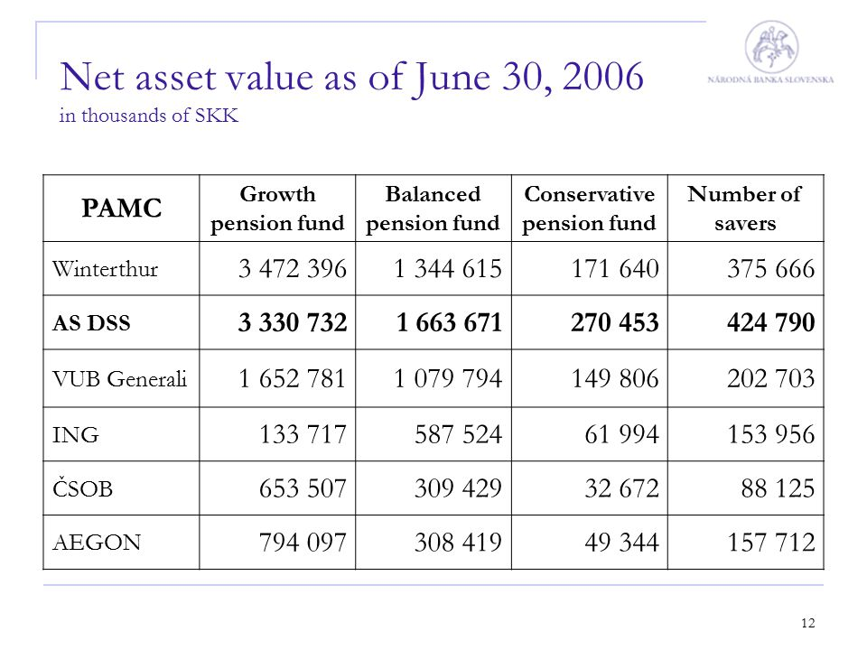 12 PAMC Growth pension fund Balanced pension fund Conservative pension fund Number of savers Winterthur 3 472 3961 344 615171 640375 666 AS DSS 3 330