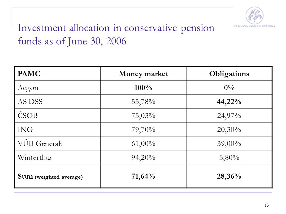13 Investment allocation in conservative pension funds as of June 30, 2006 PAMCMoney marketObligations Aegon100%0% AS DSS55,78%44,22% ČSOB75,03%24,97%