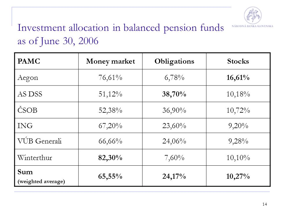 14 Investment allocation in balanced pension funds as of June 30, 2006 PAMCMoney marketObligationsStocks Aegon76,61%6,78%16,61% AS DSS51,12%38,70%10,1