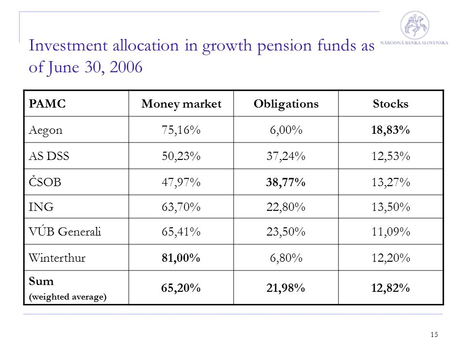 15 Investment allocation in growth pension funds as of June 30, 2006 PAMCMoney marketObligationsStocks Aegon75,16%6,00%18,83% AS DSS50,23%37,24%12,53%