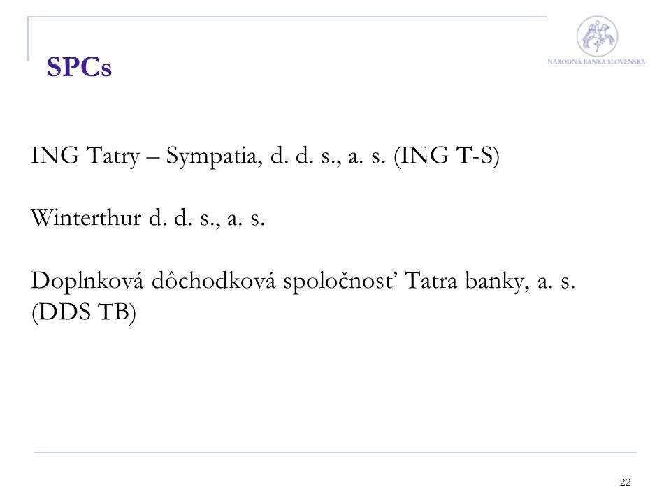 22 SPCs ING Tatry – Sympatia, d. d. s., a. s. (ING T-S) Winterthur d.