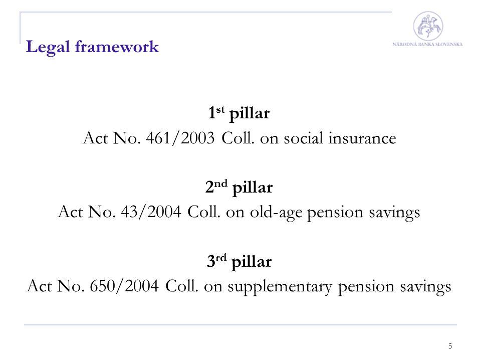 5 Legal framework 1 st pillar Act No. 461/2003 Coll.