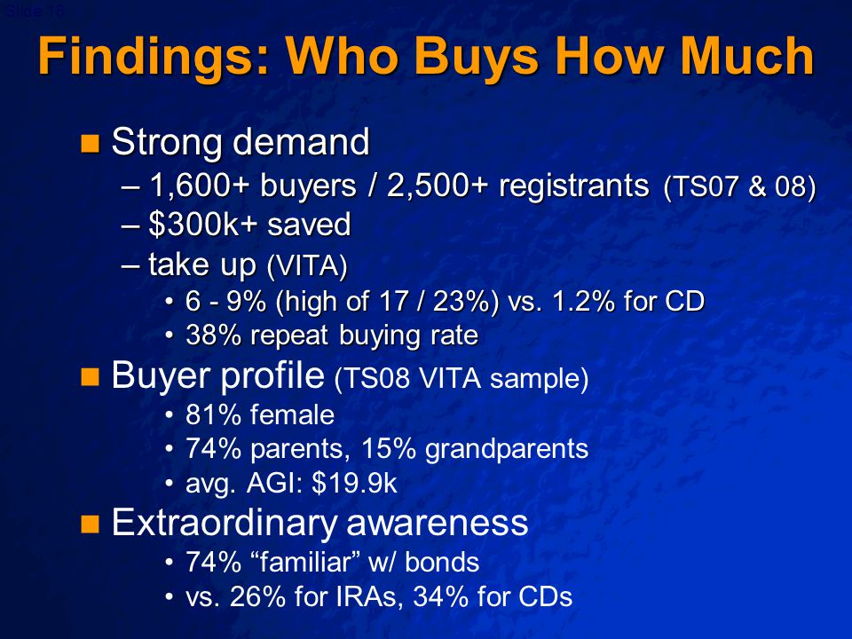 Slide 16 Findings: Who Buys How Much Strong demand Strong demand –1,600+ buyers / 2,500+ registrants (TS07 & 08) –$300k+ saved –take up (VITA) 6 - 9%