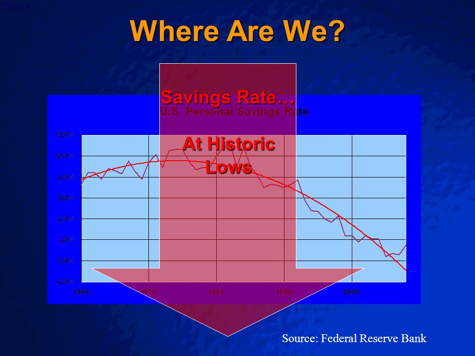 Slide 4 Where Are We Source: Federal Reserve Bank Savings Rate… At Historic Lows