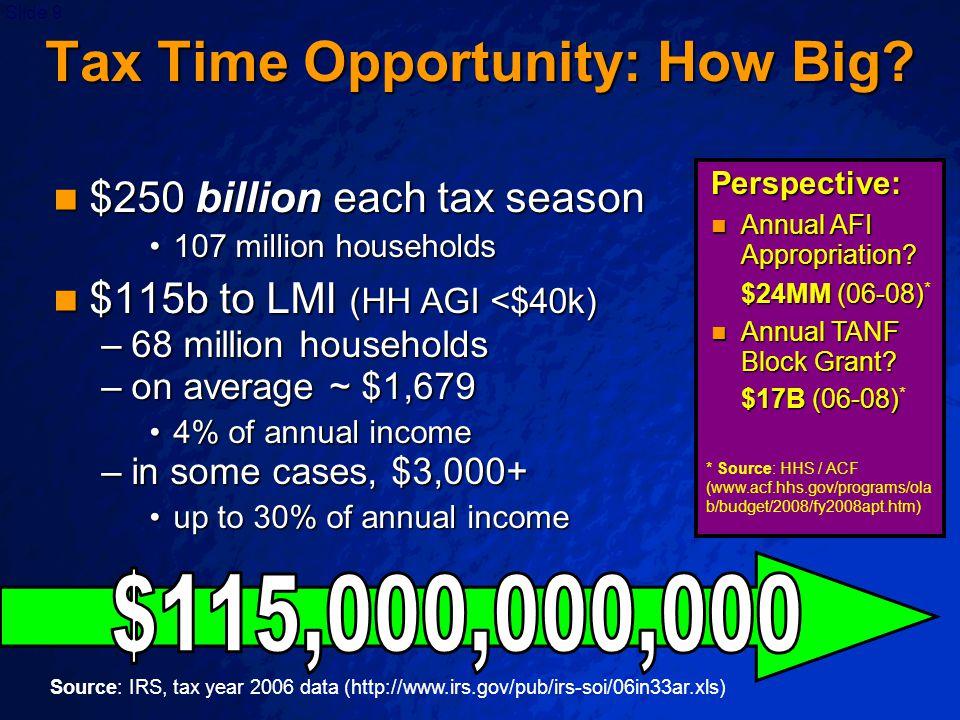 Slide 9 Tax Time Opportunity: How Big? $250 billion each tax season $250 billion each tax season 107 million households107 million households $115b to