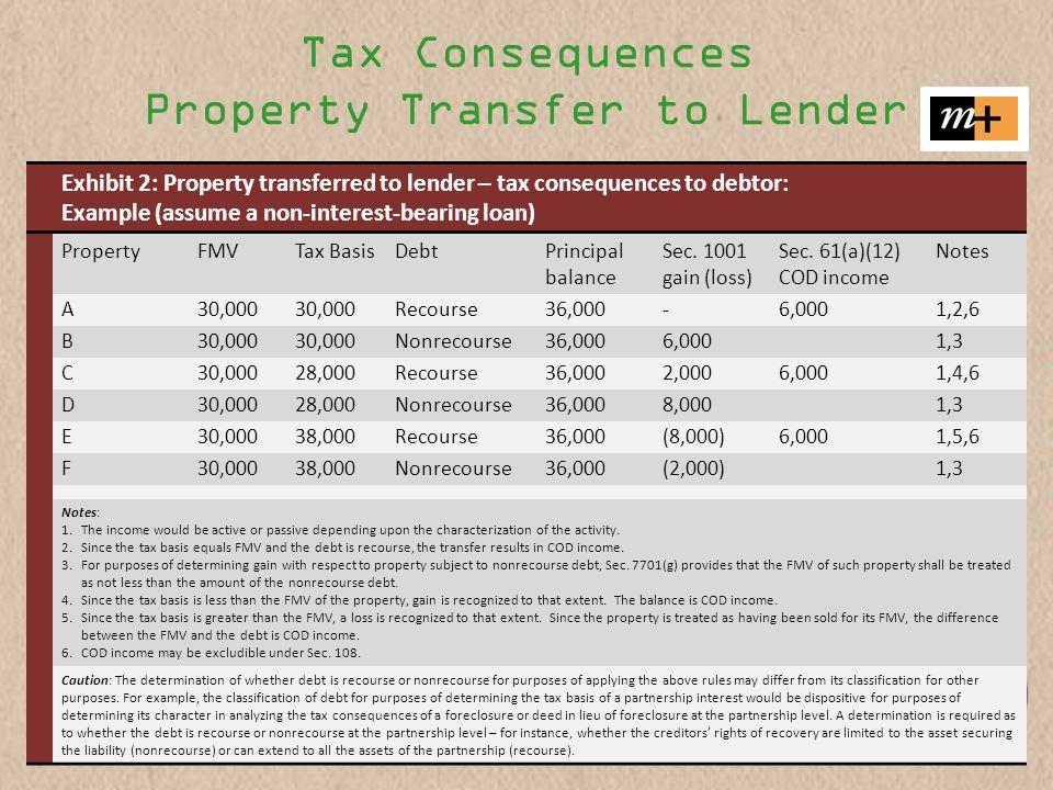 Tax Consequences Property Transfer to Lender Exhibit 2: Property transferred to lender – tax consequences to debtor: Example (assume a non-interest-bearing loan) PropertyFMVTax BasisDebtPrincipal balance Sec.