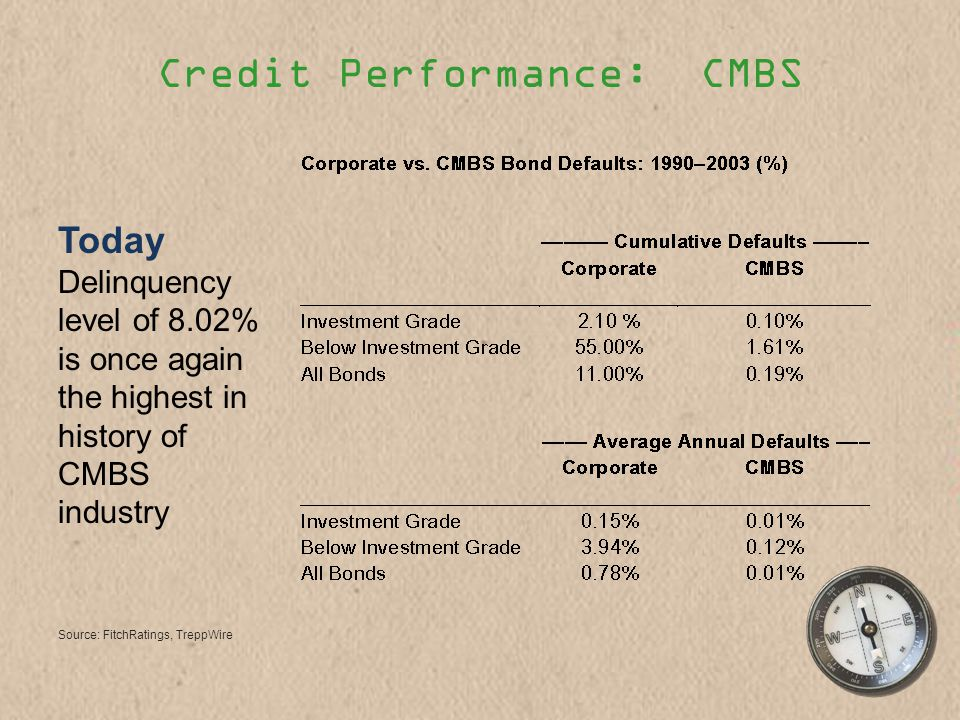 Credit Performance: CMBS Source: FitchRatings, TreppWire Today Delinquency level of 8.02% is once again the highest in history of CMBS industry