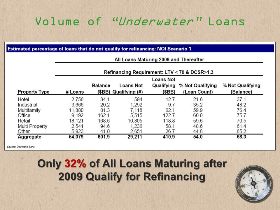 Volume of Underwater Loans Only 32% of All Loans Maturing after 2009 Qualify for Refinancing