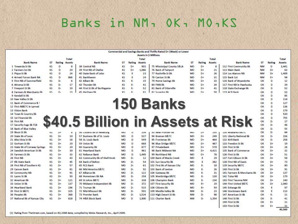 Banks in NM, OK, MO,KS 150 Banks $40.5 Billion in Assets at Risk