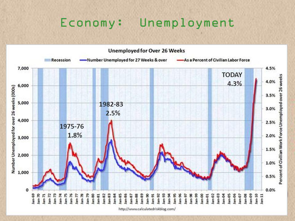 Economy: Unemployment 1982-83 2.5% 1975-76 1.8% TODAY 4.3%