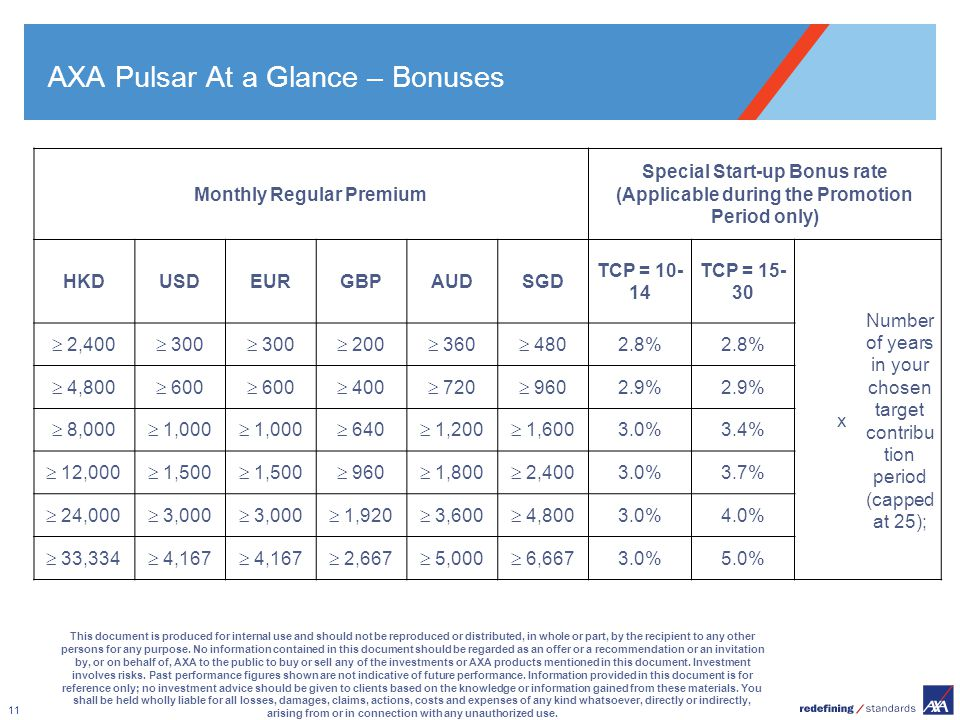 11 AXA Pulsar At a Glance – Bonuses This document is produced for internal use and should not be reproduced or distributed, in whole or part, by the r