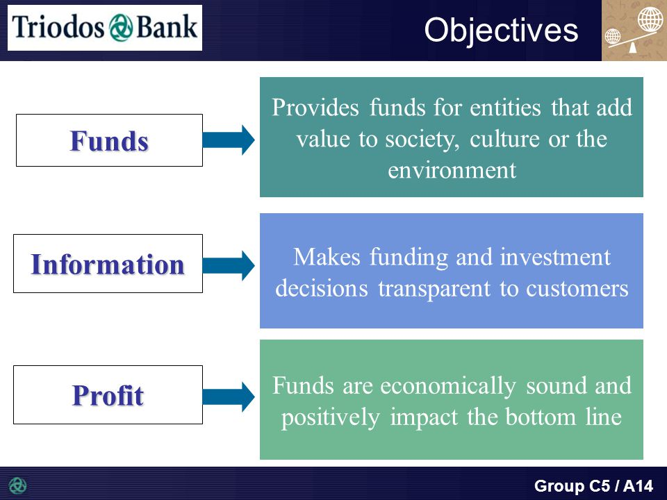 Group C5 / A14 Objectives Provides funds for entities that add value to society, culture or the environment Information Profit Funds Makes funding and investment decisions transparent to customers Funds are economically sound and positively impact the bottom line