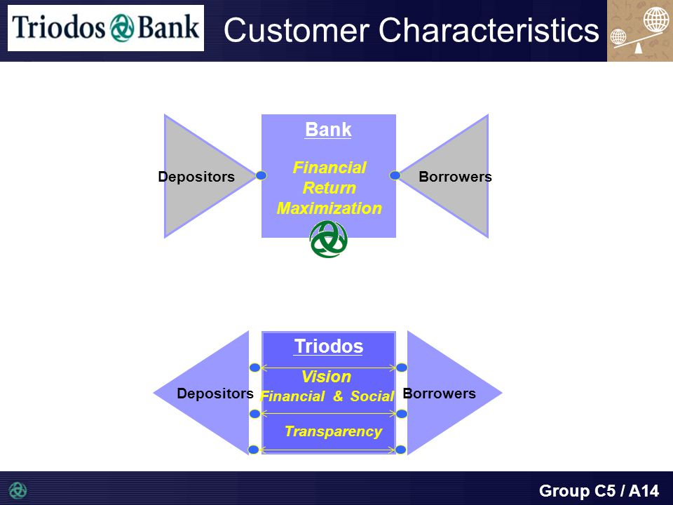 Group C5 / A14 Bank Borrowers Depositors Triodos Depositors Borrowers Transparency Financial Return Maximization Customer Characteristics Vision Financial & Social
