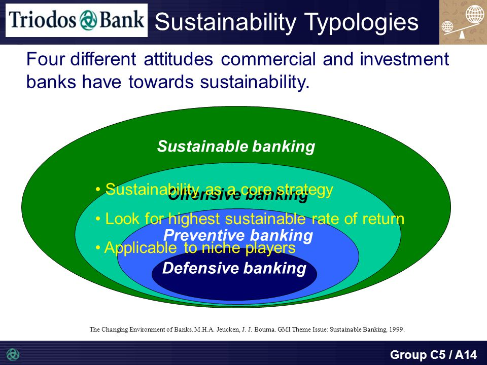 Group C5 / A14 Sustainable banking Offensive banking Preventive banking Defensive banking Sustainability Typologies Four different attitudes commercial and investment banks have towards sustainability.