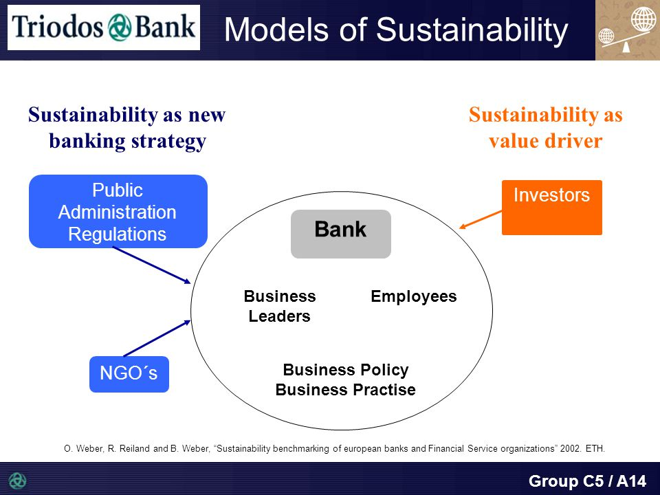 Group C5 / A14 Models of Sustainability Business Leaders Employees Business Policy Business Practise Bank Public Administration Regulations NGO´s Investors Sustainability as new banking strategy Sustainability as value driver O.
