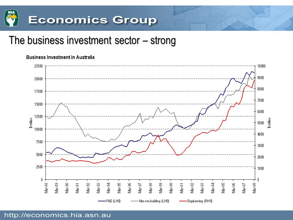 The business investment sector – strong