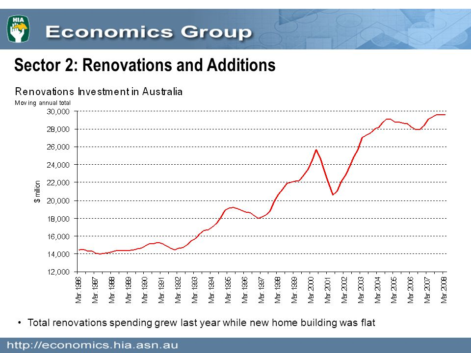 Sector 2: Renovations and Additions Total renovations spending grew last year while new home building was flat