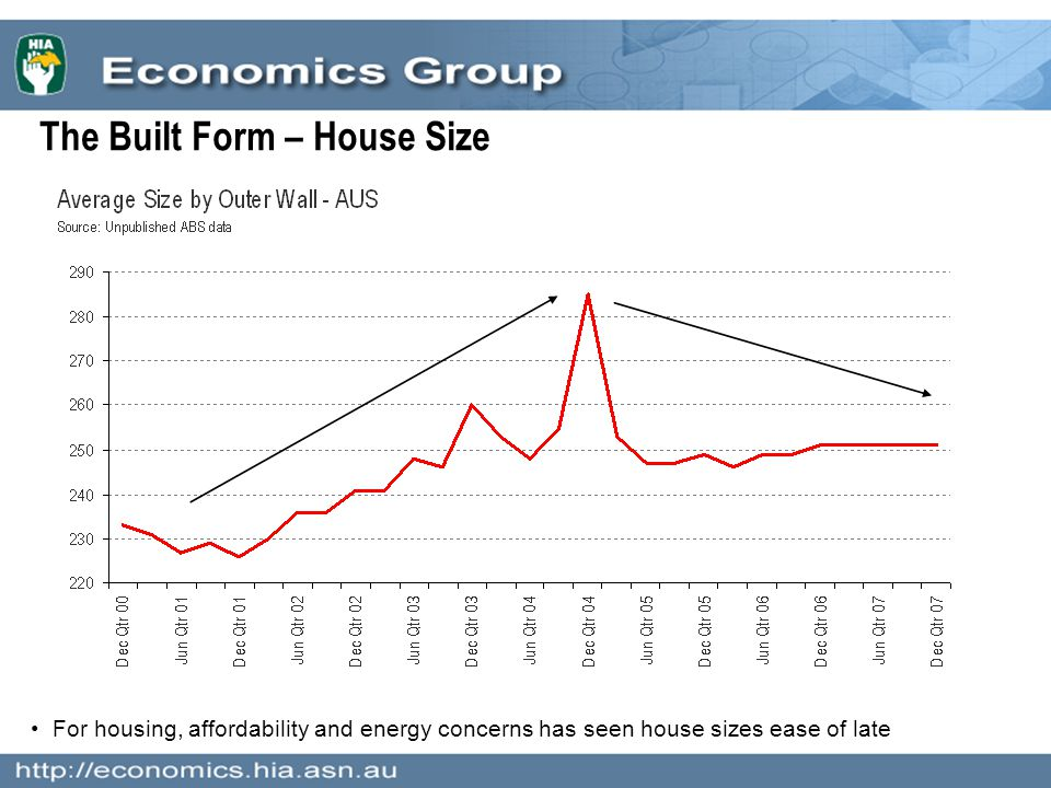 The Built Form – House Size For housing, affordability and energy concerns has seen house sizes ease of late