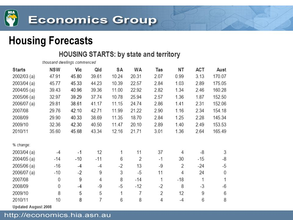 Housing Forecasts