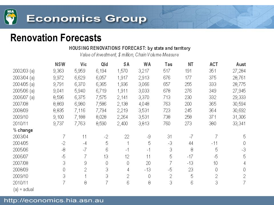 Renovation Forecasts