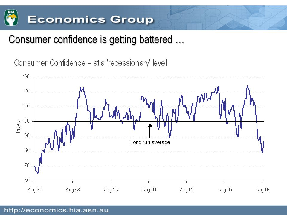 Consumer confidence is getting battered …