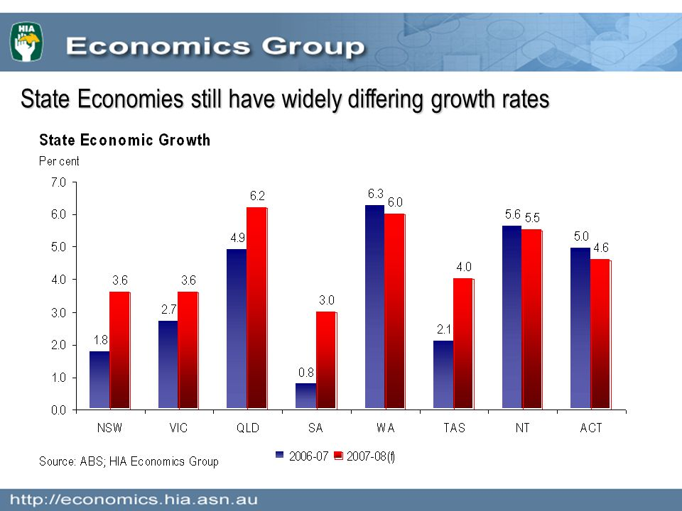 State Economies still have widely differing growth rates