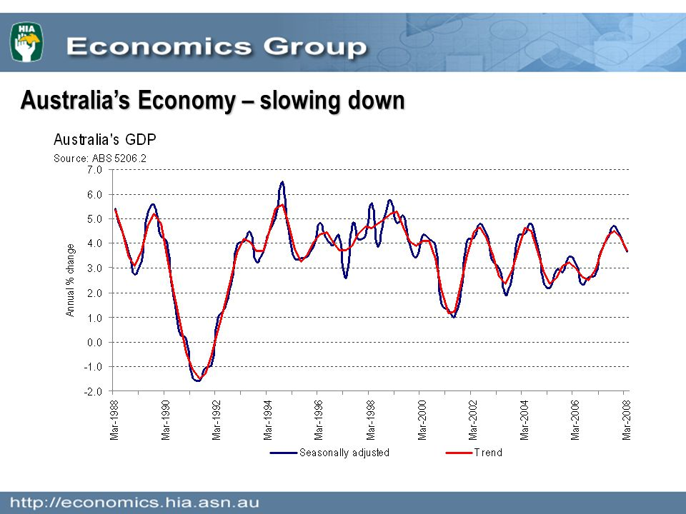 Australia's Economy – slowing down