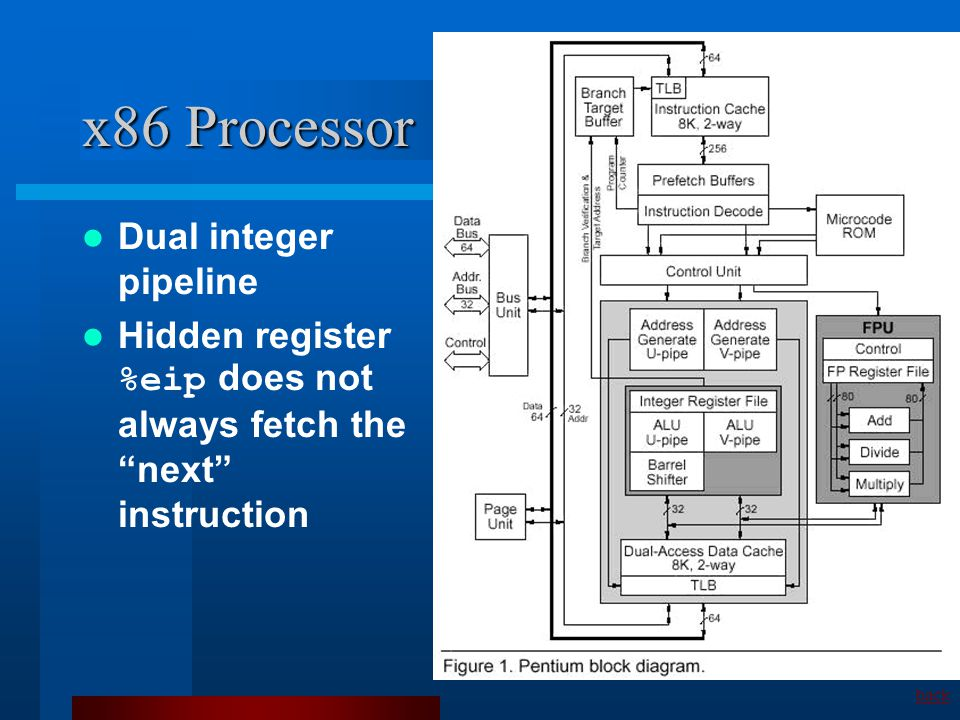 x86 Processor Dual integer pipeline Hidden register %eip does not always fetch the next instruction back