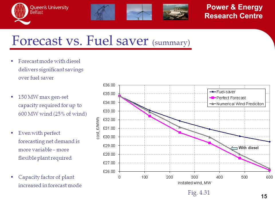 15 Forecast vs.Fuel saver (summary) Fig.