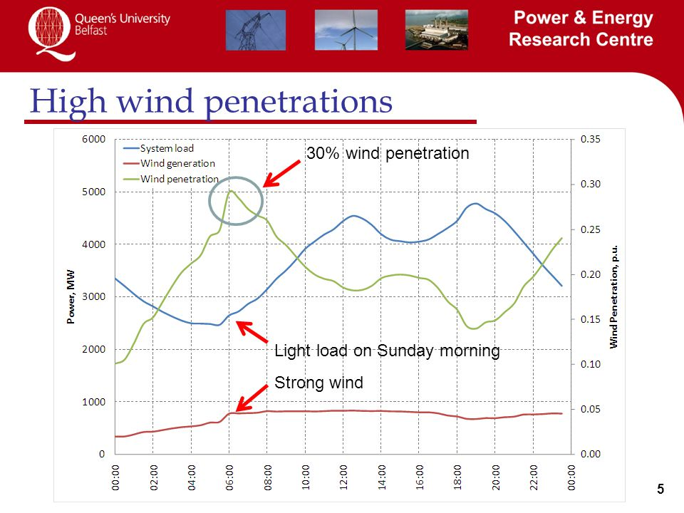 5 High wind penetrations 30% wind penetration Light load on Sunday morning Strong wind